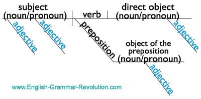 diagramming sentences diagram beetle wiring uk the parts of speech sentence