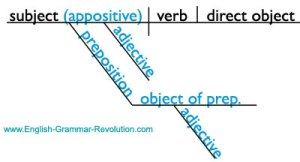 The Appositive: Learn About It & See How To Diagram It!