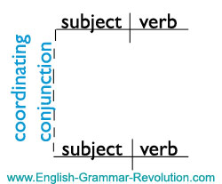diagramming sentences with conjunctions class diagram visio template the parts of speech sentence subordinating