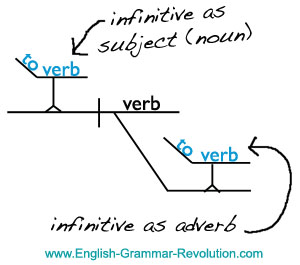 diagram my sentences bowman s capsule diagramming verbals