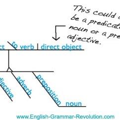 Diagram Appositive Phrases Guitar Wiring 2 Humbucker Diagramming Made Easy Sentence