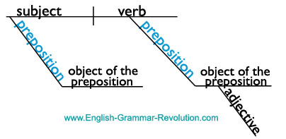 sentence with prepositional phrase diagram t1 crossover cable pinout diagramming the parts of speech