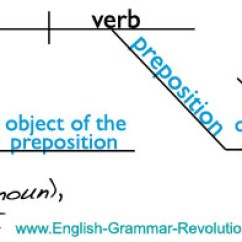 Diagram Prepositional Phrases Wiring For 2 Way Switch Diagramming The Phrase 3 0 Adjectives