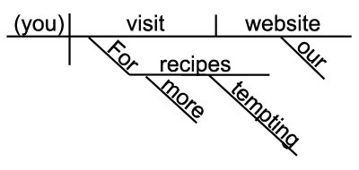 Grammar + Chocolate: Sentence Ambiguity & Sentence Diagrams