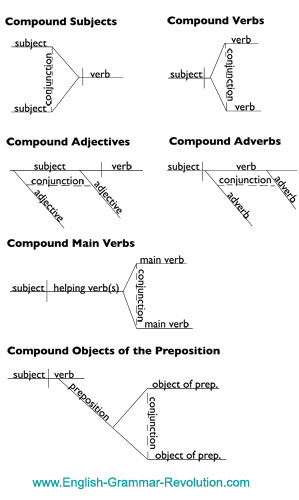 diagramming sentences with conjunctions 2002 pt cruiser headlight wiring diagram coordinating