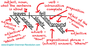 Sentence Diagrams & The One Question You Should Be Asking