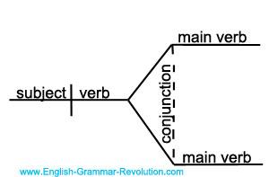 sentence diagram