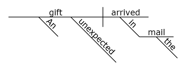 One Limitation of Sentence Diagramming