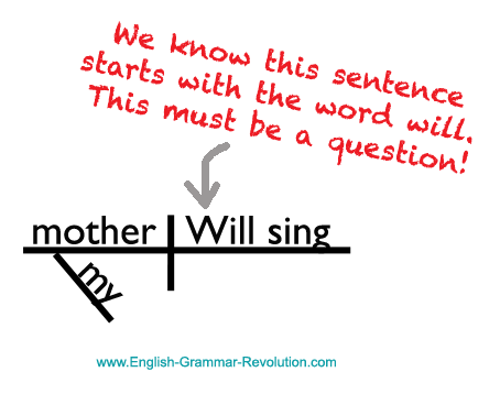 Interrogative Sentences Learn The Grammar Of Questions