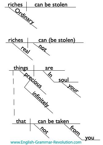 how to diagram a complex sentence 6 wire load cell oscar wilde quotes - diagrammed