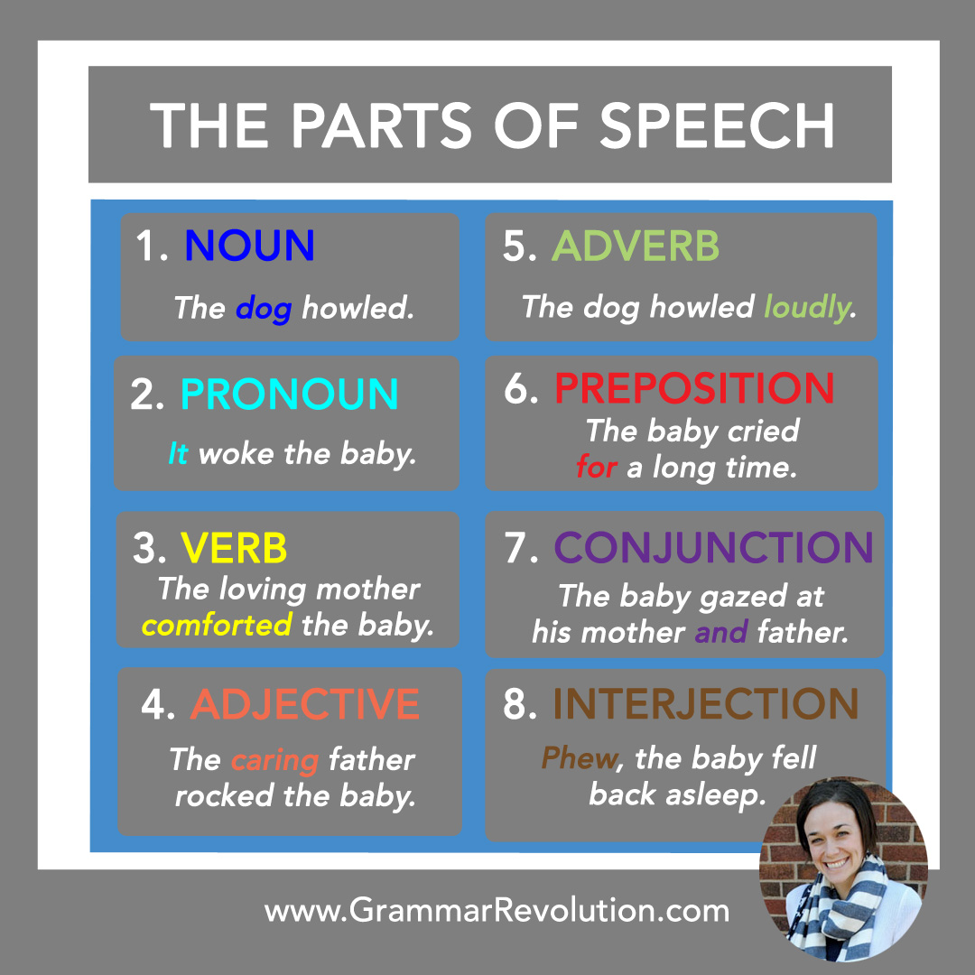Diagramming The Parts Of Speech