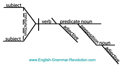 Diagram It! Puzzler Answers: Sentence Diagrams
