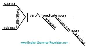 Diagram It! Puzzler Answers: Sentence Diagrams