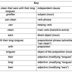 Diagramming Sentences Diagram 1973 Triumph Tr6 Wiring Sentence Examples