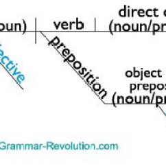 Diagramming Adjectives And Adverbs Worksheets Outlet Wire Diagram The Parts Of Speech