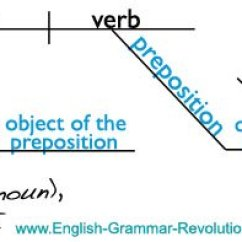 Diagramming Sentences Diagram Control Wiring Of Star Delta Starter With The Prepositional Phrase