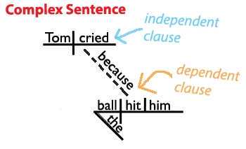 diagram a sentence easy steps wiring symbol contactor structure learn about the four types of sentences here s complex www grammar revolution com