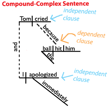 drawing sentences a guide to diagramming cdx gt550ui wiring diagram sentence structure learn about the four types of here s compound complex www grammar revolution