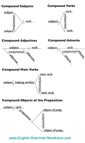 sentence with prepositional phrase diagram ao smith motor parts diagramming coordinating conjunctions