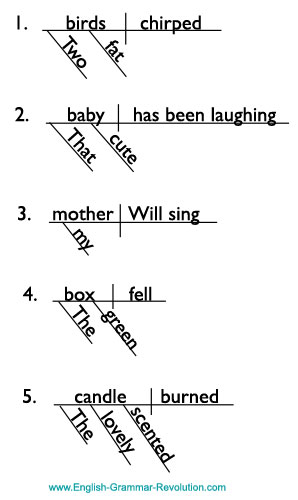 diagramming sentences diagram iron carbon with explanation modifiers: adverbs and adjectives