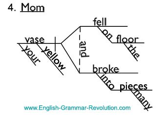 Diagramming Interjections & Nouns of Direct Address