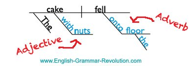 diagram prepositional phrases edis 4 wiring