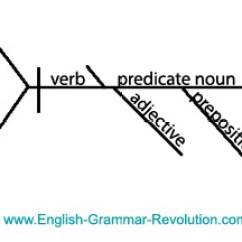 Diagramming Sentences Declarative Satellite Tv Wiring Diagrams Diagram It Puzzler Answers Sentence
