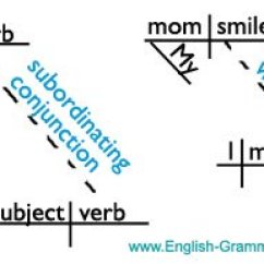 Diagramming Sentences With Conjunctions Vz Cooling Fan Wiring Diagram What Is A Conjunction?