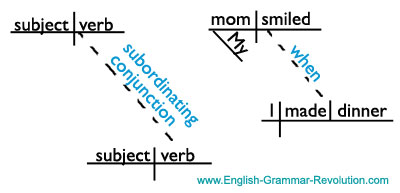 diagramming sentences with conjunctions fuse box wiring diagram subordinating adverb clauses 8 0