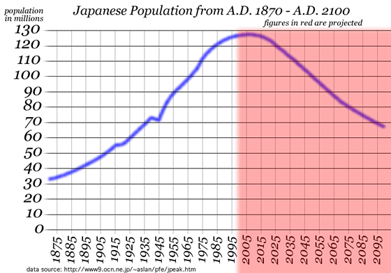 Japan's Population is Declining