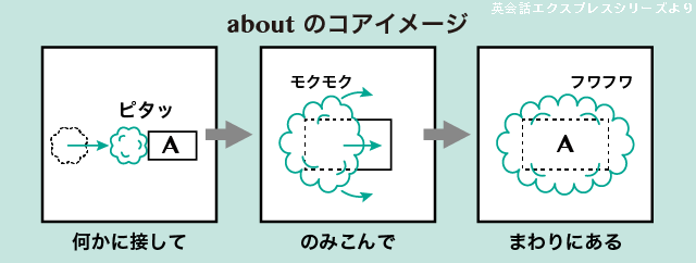 think of と think about の違い | 英語イメージリンク