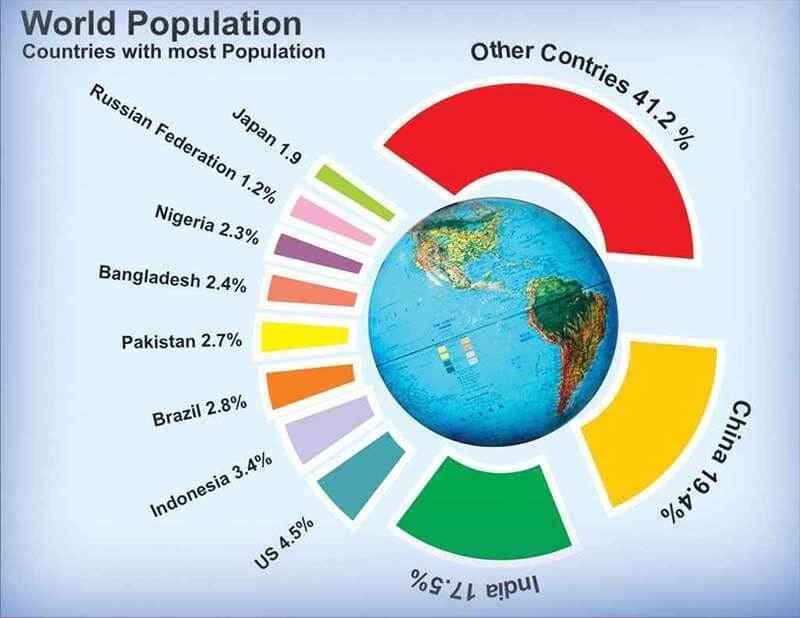 essay on population explosion in 100 words