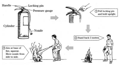 Fire Extinguisher Use Diagram, Fire, Free Engine Image For