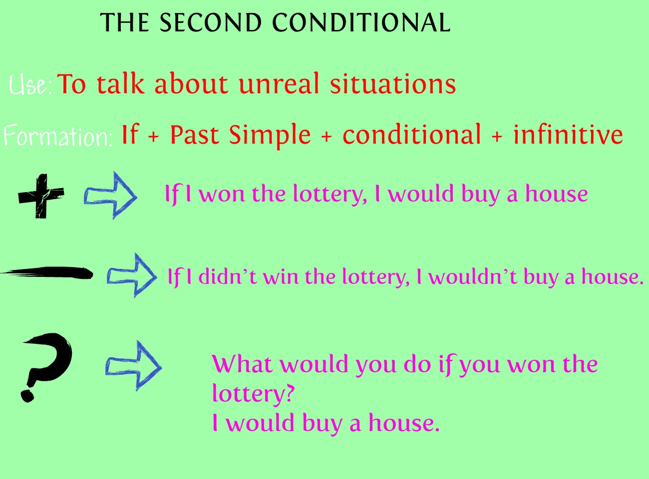 English Exercises Second Conditional Study Guide