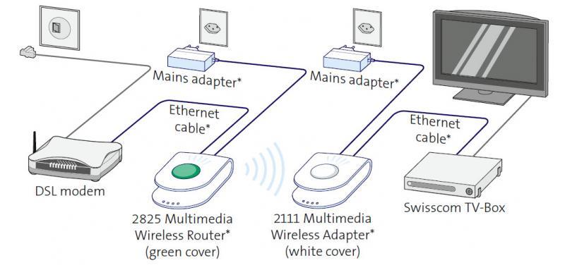 Transmitting TV signal wirelessly around my apartment