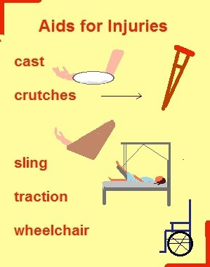 wheelchair leg support desk chair in bedroom basic medical vocabulary