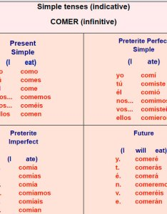 Spanish verb conjugations er verbs also tables rh englishspanishlink