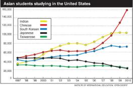 A number of South Korea students go abroad to study English.