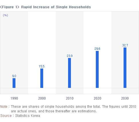 The increase in single households  didn't quite go as expected as you can see on the figure above.
