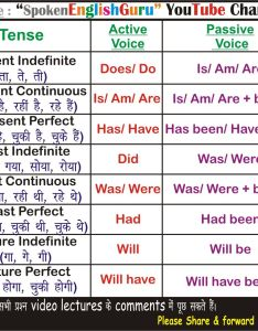 Passive of tenses chart also tense gerund and infinitive active voice charts rh englishwale