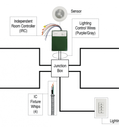 example epco s illumination control fixture whip can be used with daylight harvesting systems that offset the amount of lighting needed to properly light a  [ 1400 x 675 Pixel ]