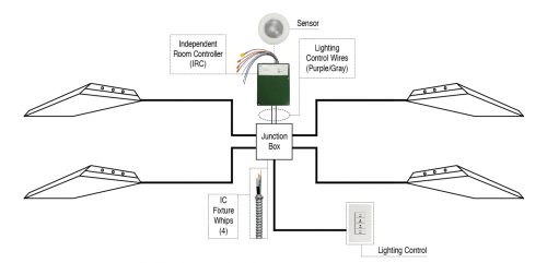 small resolution of example epco s illumination control fixture whip can be used with daylight harvesting systems that offset the amount of lighting needed to properly light a