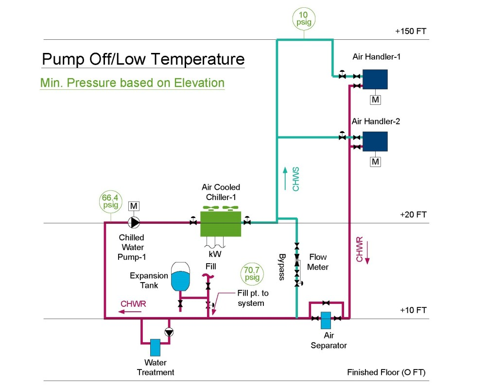 medium resolution of chilled water diagram with an expansion tank with the pump off and the temperature at its