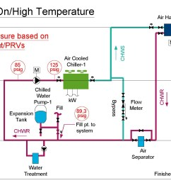 chilled water diagram with an expansion tank with the pump on and the temperature at its [ 1700 x 1026 Pixel ]