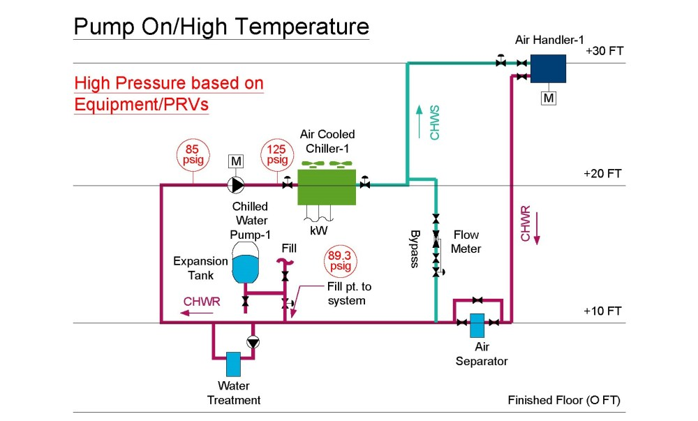 medium resolution of chilled water diagram with an expansion tank with the pump on and the temperature at its