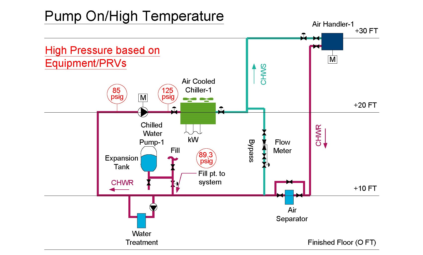 hight resolution of chilled water diagram with an expansion tank with the pump on and the temperature at its
