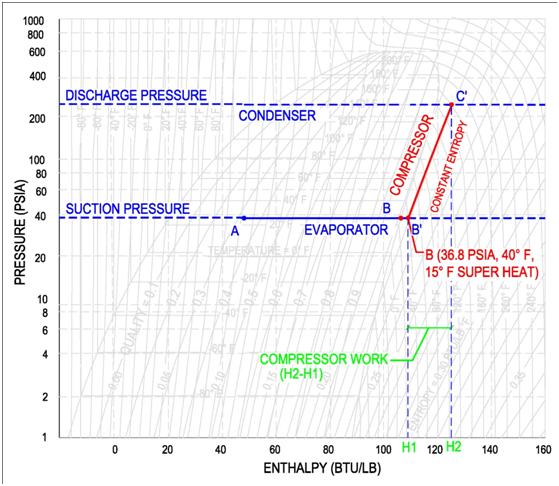 Compressor On Pressure Enthalpy Diagram For The Mechanical