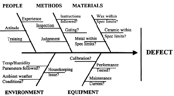 Process Fundamentals — Introduction to Chemical and
