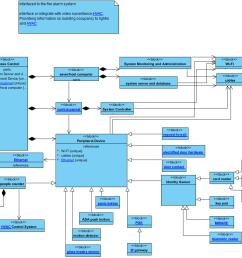 system controller block access control block [ 1193 x 848 Pixel ]