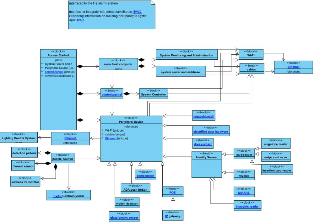 medium resolution of  system controller block access control block